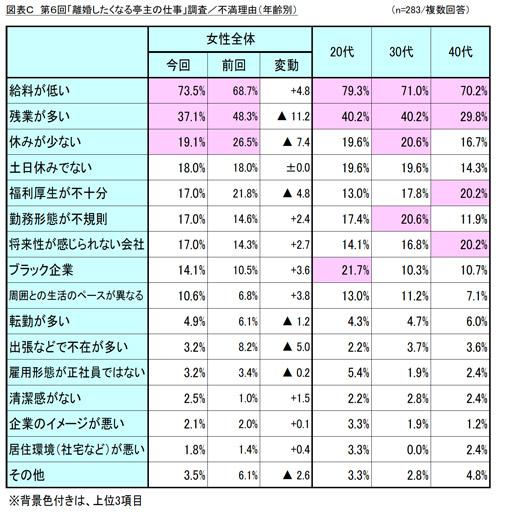 「離婚したくなる亭主の仕事」調査/不満理由(年齢別) 結果リスト