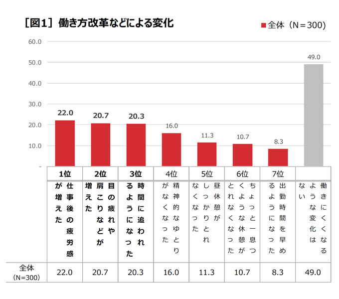 働き方改革などによる変化 結果グラフ