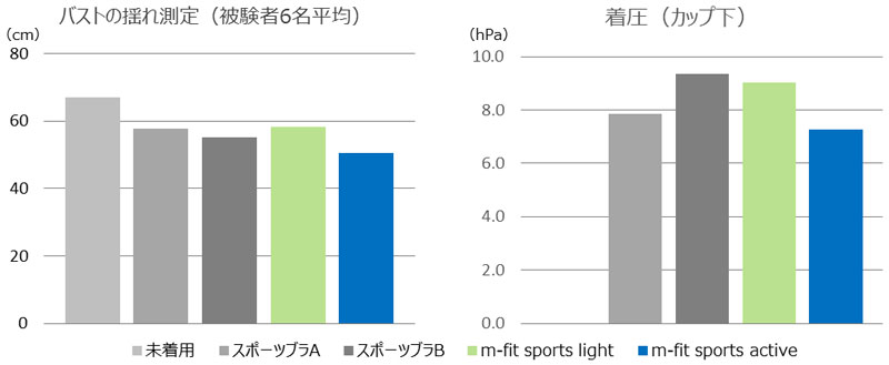 バストの揺れ測定(被験者6名平均) 着圧(カップ下) 結果グラフ