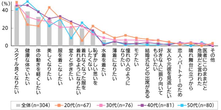 ダイエットの目的 結果グラフ