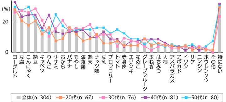 ダイエットを目的に食べていた食材 結果グラフ