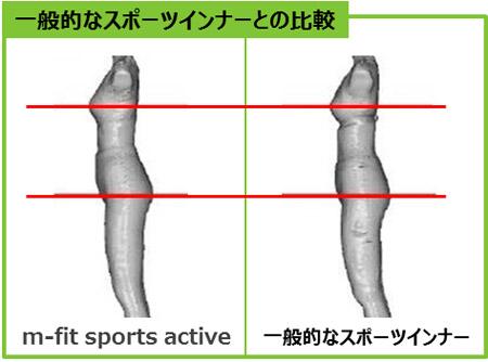 一般的なスポーツインナーとの比較