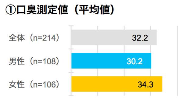 口臭測定値(平均値) 結果グラフ