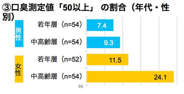 口臭測定値「50以上」の割合(年代・性別) 結果グラフ