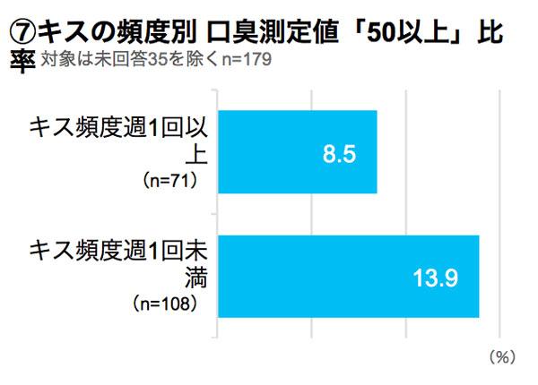キスの頻度別 口臭測定値「50以上」比率 結果グラフ