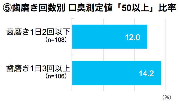 歯磨き回数別 口臭測定値「50以上」比率 結果グラフ