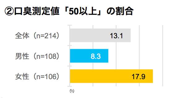 口臭測定値「50以上」の割合 結果グラフ