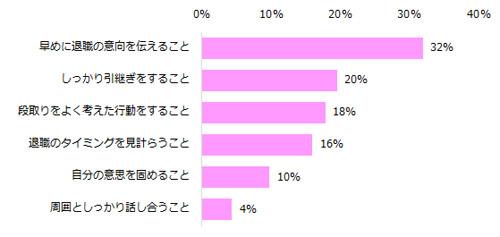 Q.円満退職のために、一番大切だと思うことは何ですか? 結果グラフ