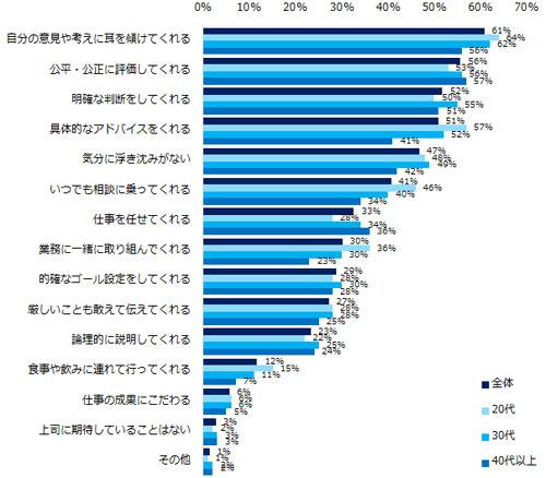 Q.上司に期待していることは何ですか? 結果グラフ
