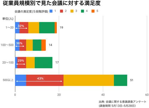 従業員規模別で見た会議に対する満足度 結果グラフ