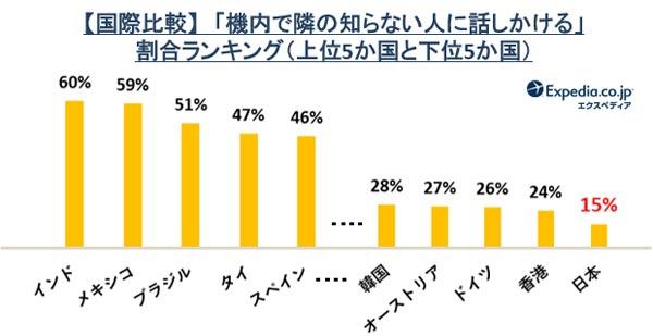 「機内で隣の知らない人に話しかける」割合ランキング 結果グラフ