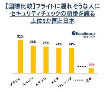 フライトに遅れそうな人にセキュリティチェックの順番を譲る上位5か国と日本 結果グラフ