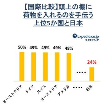 頭上の棚に荷物を入れるのを手伝う上位5か国と日本 結果グラフ