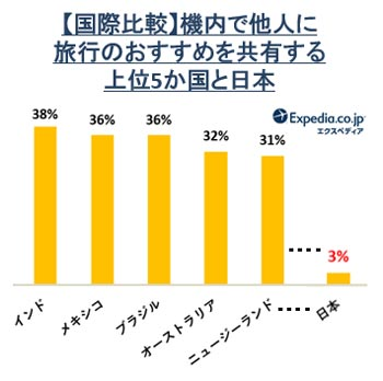 機内で他人に旅行のおすすめを共有する上位5か国と日本 結果グラフ