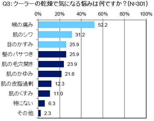 Q3:クーラーの乾燥で気になる悩みは何ですか? 結果グラフ