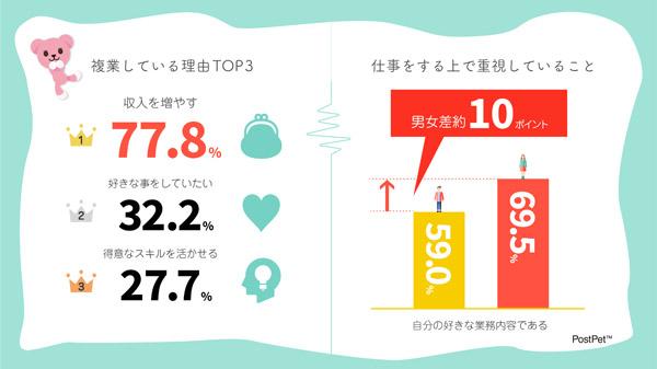 複業している理由TOP3 仕事をする上で重視していること 結果グラフ