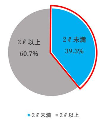 Q.1日に摂取している「水やコーヒーなどの飲料」の摂取量はどれくらいですか。 結果グラフ