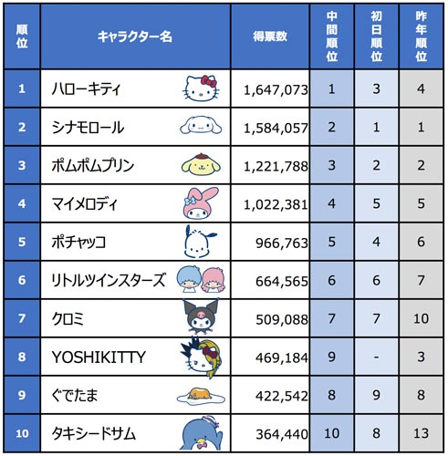 2019年サンリオキャラクター大賞 結果リスト