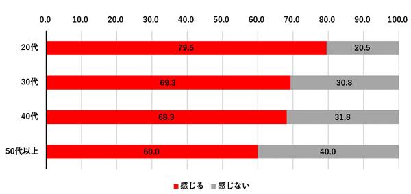 年代別 結果グラフ