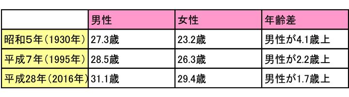 日本人カップルの平均的な年齢差
