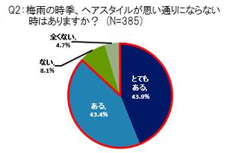 Q2:梅雨の時季、ヘアスタイルが思い通りにならない時はありますか? 結果グラフ