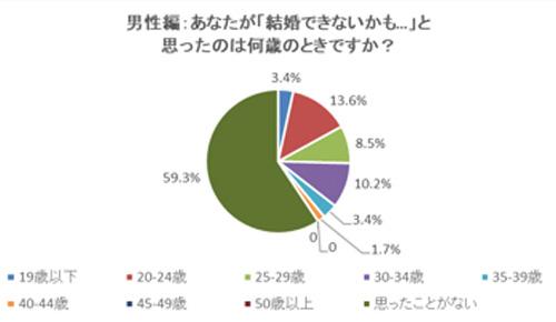 男性編:あなたが「結婚できないかも…」と思ったのは何歳のときですか? 結果グラフ