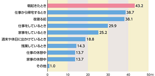疲労対策に関する調査 結果グラフ