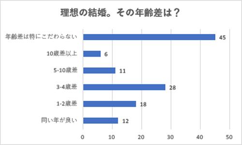 Q:理想の結婚。その年齢差は? 結果グラフ