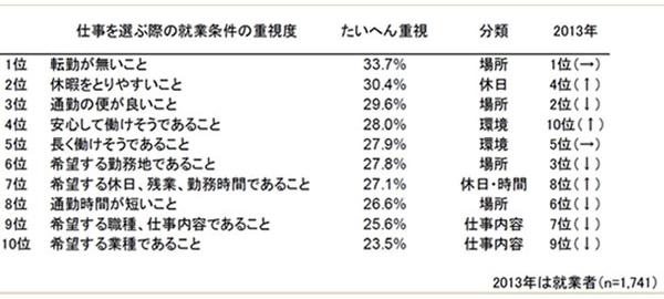 仕事を選ぶ際の就業条件の重視度 結果リスト