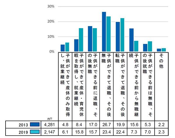 結婚や出産と就業に関する関係 結果グラフ