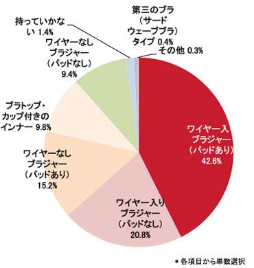 Q.旅行の時のブラジャーで最も多いタイプはどれですか? 結果グラフ