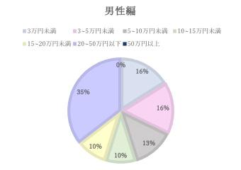 既婚者に質問  1か月の生活費、あなたの負担はいくら(男性編) 結果グラフ