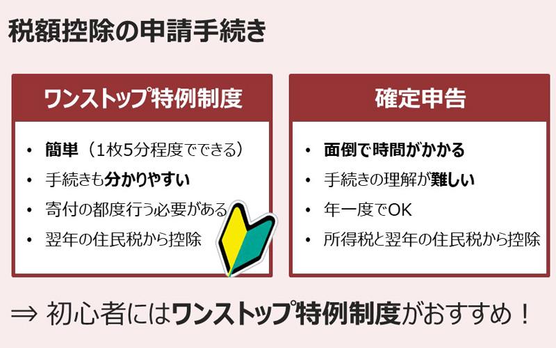 税額控除の申請手続き→初心者にはワンストップ特例制度がおすすめ!