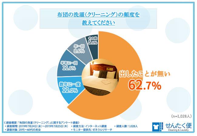 布団の洗濯(クリーニング)の頻度を教えてください 結果グラフ