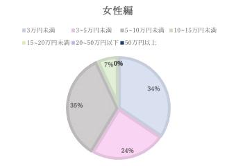 既婚者に質問  1か月の生活費、あなたの負担はいくら(女性編) 結果グラフ