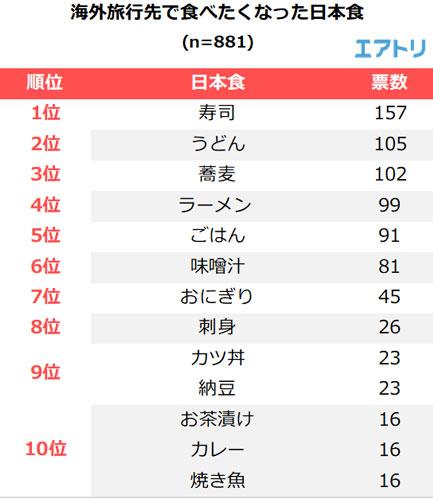 海外旅行先で食べたくなった日本食 TOP10