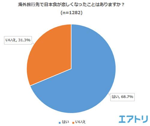 海外旅行先で日本食が恋しくなったことはありますか? 結果グラフ
