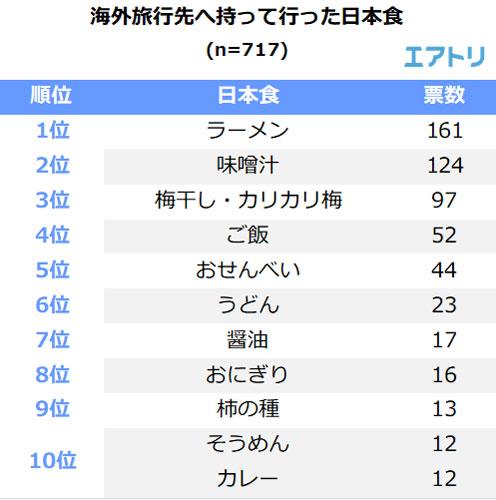 海外旅行先へ持って行った日本食 TOP10