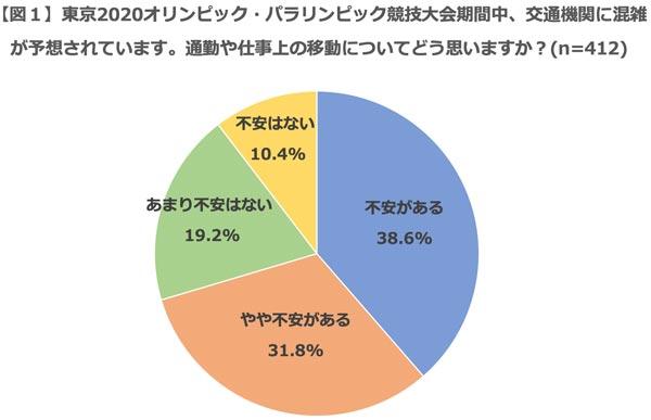 東京2020オリンピック・パラリンピック競技大会期間中、交通機関に混雑が予想されています。通勤や仕事上の移動についてどう思いますか? 結果グラフ
