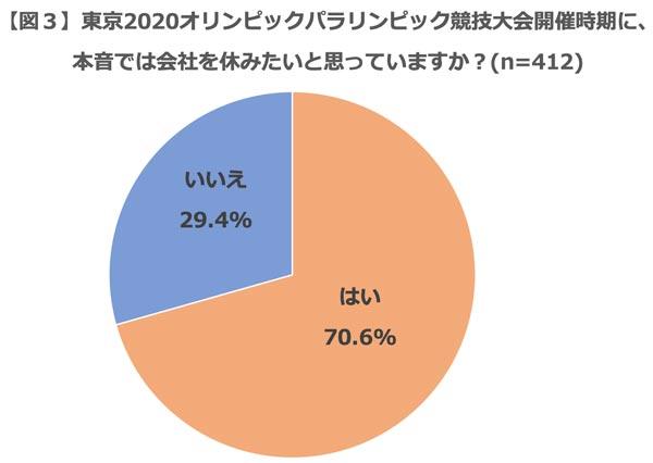 東京2020オリンピック・パラリンピック競技大会開催時期に、本音では会社を休みたいと思っていますか? 結果グラフ
