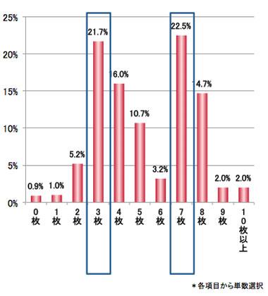 Q.7泊8日の旅行の時に、ブラジャーを何枚準備しますか? 結果グラフ