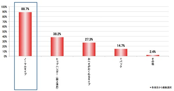 Q.お持ちのショーツのタイプをすべてお答えください。 結果グラフ