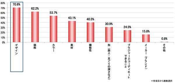 Q.ショーツを選ぶとき重視することを、すべてお答えください。 結果グラフ