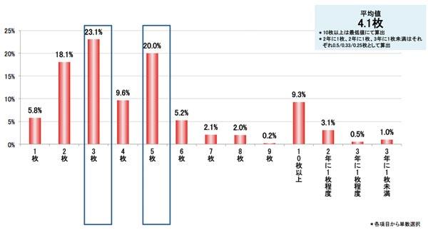 Q.年間でショーツを何枚購入しますか? 結果グラフ
