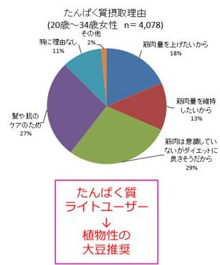 たんぱく質摂取理由 結果グラフ