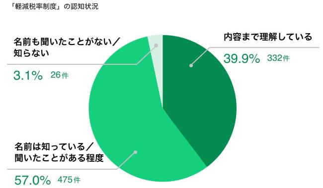 「軽減税率制度」の認知状況 結果グラフ