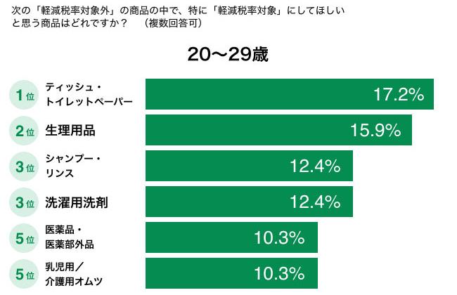 特に「軽減税率対象」にしてほしいと思う商品はどれですか?(20〜29歳) 結果グラフ