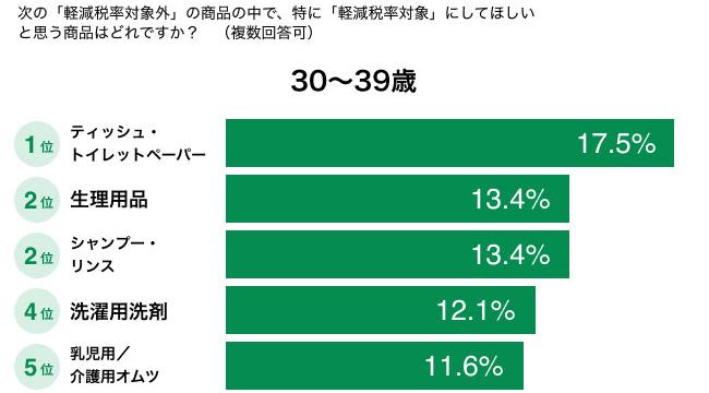 特に「軽減税率対象」にしてほしいと思う商品はどれですか?(30〜39歳) 結果グラフ