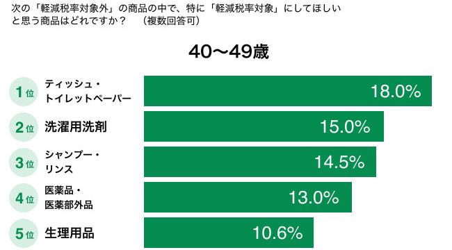 特に「軽減税率対象」にしてほしいと思う商品はどれですか?(40〜49歳) 結果グラフ