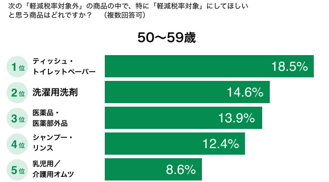 特に「軽減税率対象」にしてほしいと思う商品はどれですか?(50〜59歳) 結果グラフ